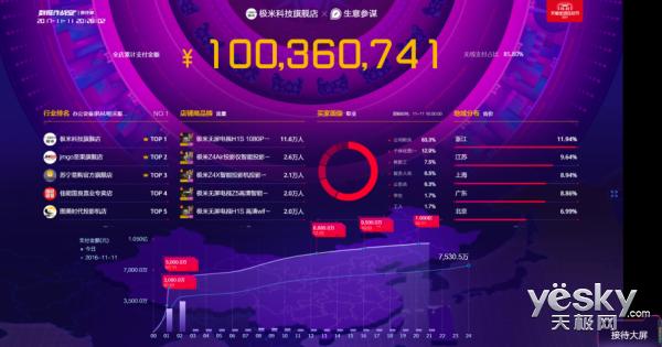 全网销售额突破2亿 极米无屏电视夺得四连冠