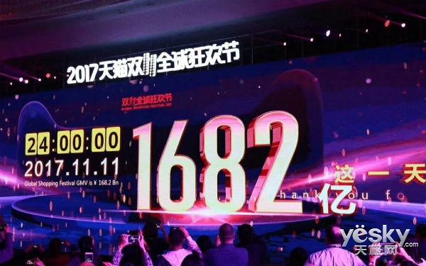 阿里双11达1682亿 马云:我们公司全球绝无仅有