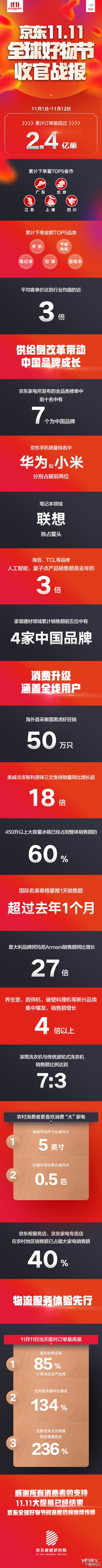 京东公布双十一战报:累计产生2.4亿订单