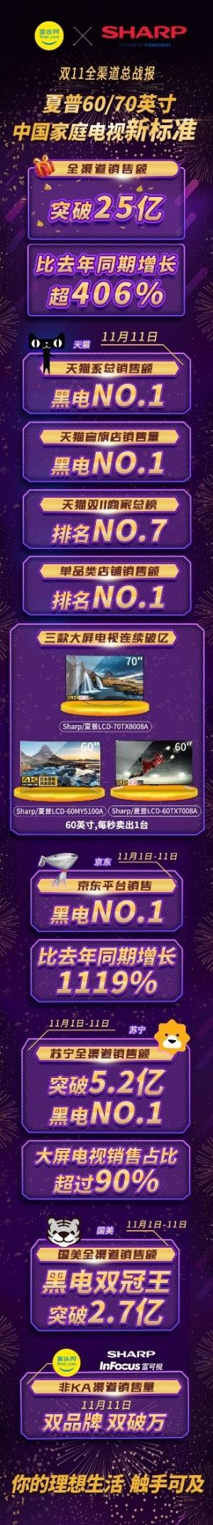 夏普双11销售额破25亿 鏖战24小时揽多平台NO.1