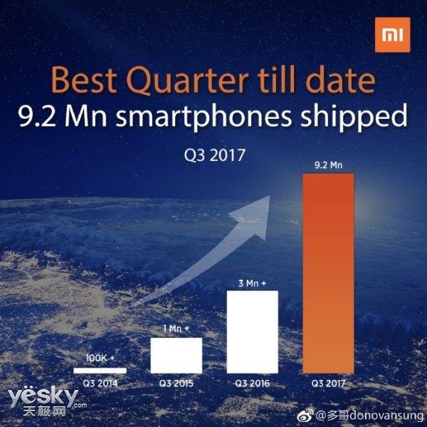 质的飞跃 小米手机今年Q3在印销量突破920万