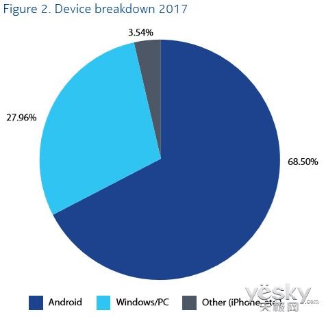 诺基亚:2017年Android设备病毒感染率达69%