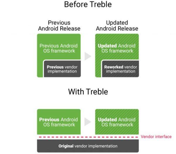 超过10亿台Android设备运行过时系统
