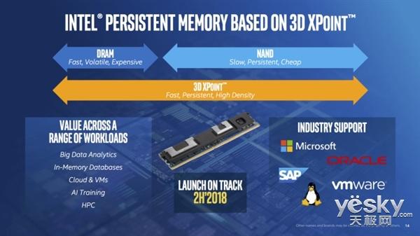 千倍速度、超高耐用性!Intel宣布3D XPoint内存条2018下半年推出