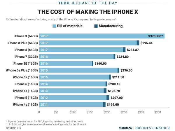 历代iPhone生产成本一览 iPhone X几乎是4s的两倍
