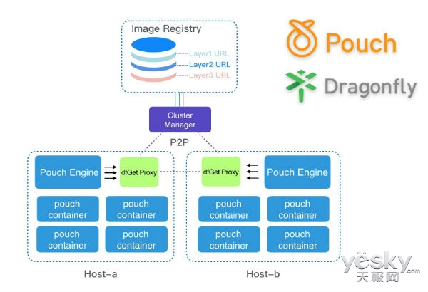 动作频频 阿里开源了Pouch和P2P文件分发系统
