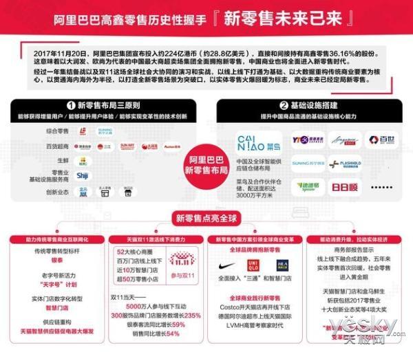 线上线下强强联手 阿里28.8亿美元入股高鑫