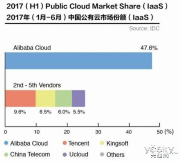 金山软件Q3季度财报披露 金山云同比增长80%仍面临激烈竞争