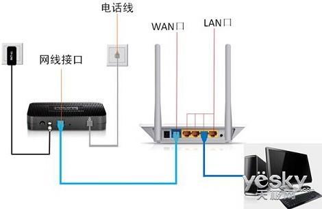 没有电脑怎么设置无线路由器?