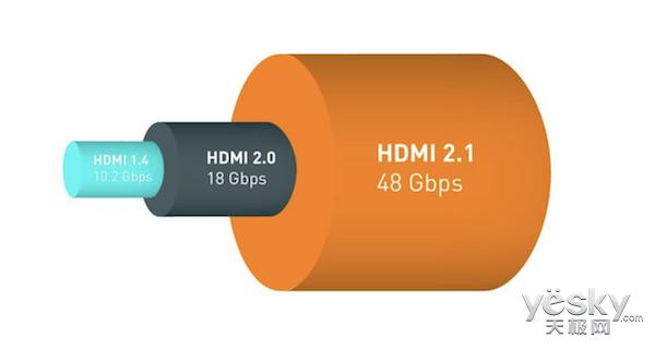 HDMI 2.1标准发布:带宽增至48Gbps,10K分辨率看片很爽