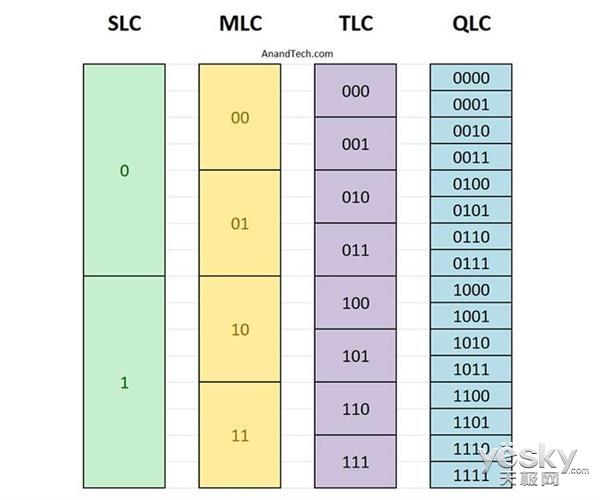 QLC闪存要来,将要取代TLC成主流?