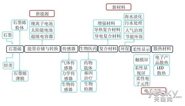 中元龙港发布规模制备石墨烯新技术 或引燃行业革命 带动下一个万亿级市场