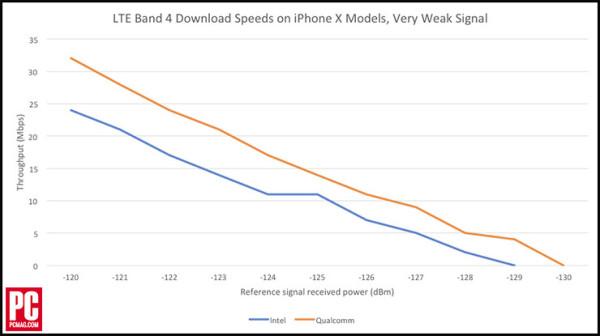 高通基带版iPhone X网速高于英特尔版 但国行不受影响