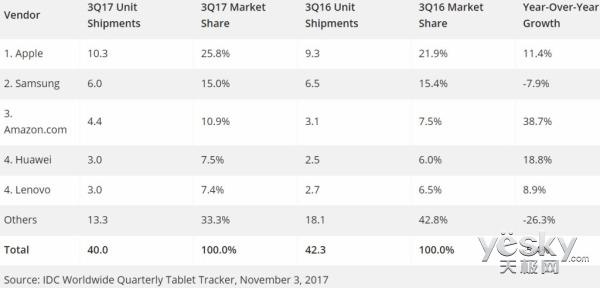 2017年平板市场暗流涌动品牌格局日益清晰 明年或触底反弹