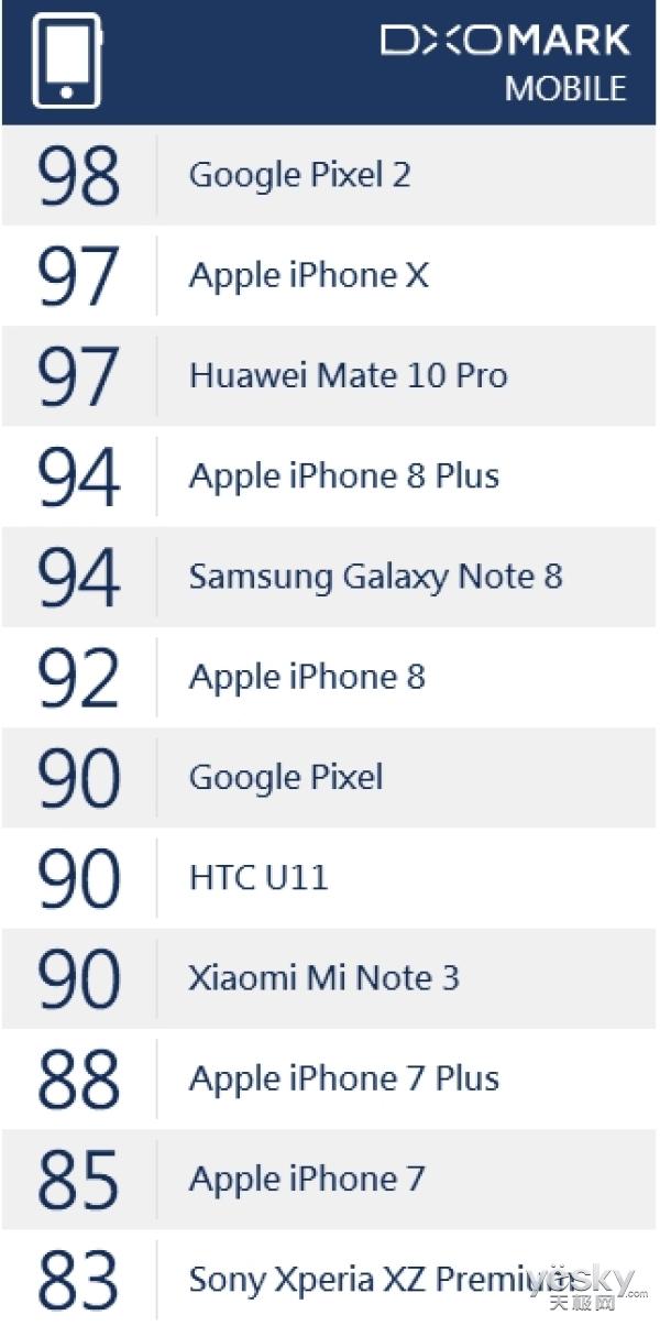 DxO:小米Note 3摄像头综合得分超iPhone 7系列
