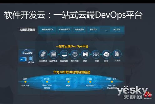 华为云软件开发云助力集时通软件敏捷开发