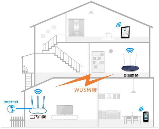 复式或跃层住宅 如何使Wi-Fi全覆盖?