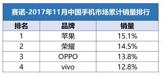 荣耀登顶中国互联网手机第一品牌,未来三年目标全球前五