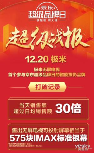 12.20极米京东超级品牌日完美收官+当天销售额超过日均销售额30倍