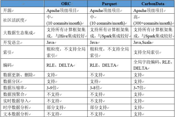 融合数据白皮书:Apache CarbonData成为主流融合存储技术