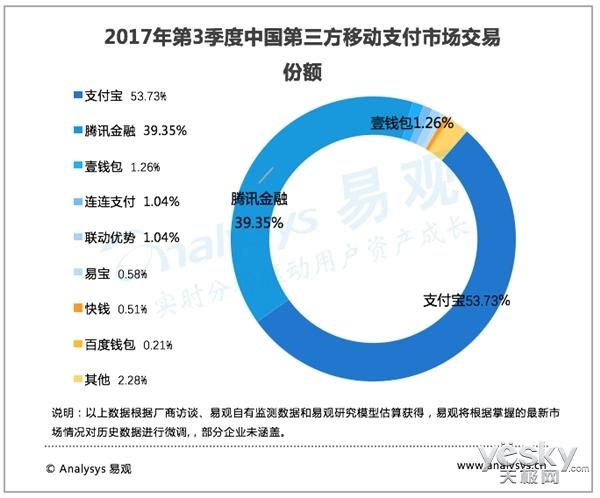 易观:Q3第三方移动支付交易额近30万亿元 支付宝占53.73%