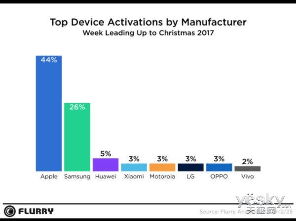圣诞购物季:苹果设备激活量问鼎 iPhone 7成香饽饽