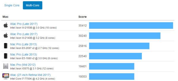 iMac Pro 10核心版Geekbench跑分出炉 多核性能一骑绝尘
