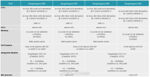 高通骁龙670/640/460规格流出 10nm工艺加持 GPU升级