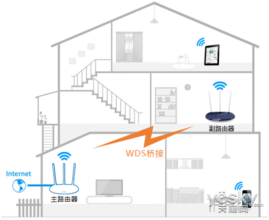 复式建筑如何搭建WiFi?