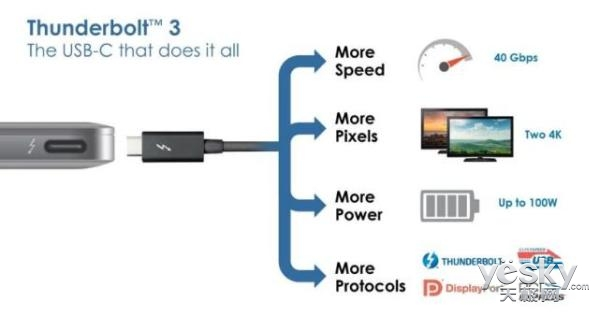 英特尔宣布其CPU将集成雷电3 并提供免费授权技术许可
