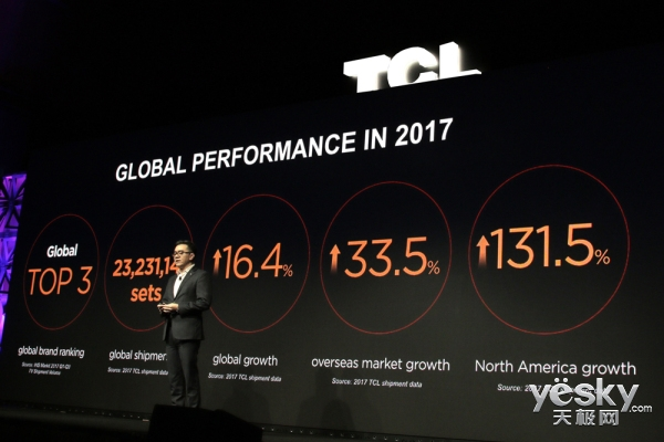 全球销量突破2200万台!TCL多媒体北美新品全球发布