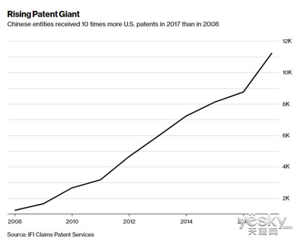 中国企业2017年在美获专利数增加28% 排名前五