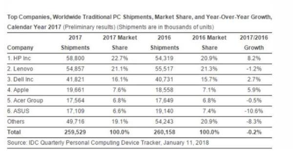 每日IT极热 2017年全球PC市场持续下滑 惠普出货量第一