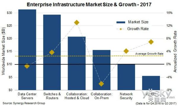 2017年企业IT基础设施开支继续增加 思科仍位居榜首
