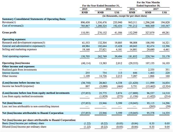 抢先小米!华米科技在美提交IPO招股书 拟最高筹资1.5亿美元