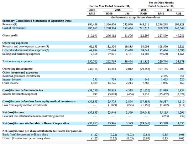 每日IT极热 华米科技在美提交IPO招股书 拟筹资1.5亿美元