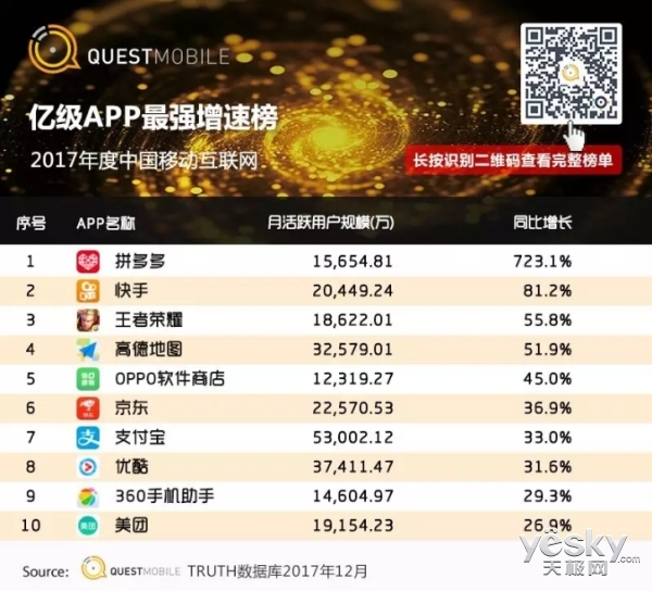 2017亿级APP最强增速榜,OPPO软件商店跻身前五