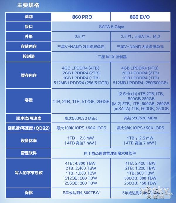 三星新一代旗舰产品 860PRO|EVO 本月上市