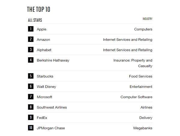 尽管负面缠身 但苹果仍被《财富》评为全球最受尊敬的公司