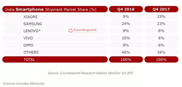 小米三星都说自己是印度市场第一!那些出海的国产品牌都如何了?