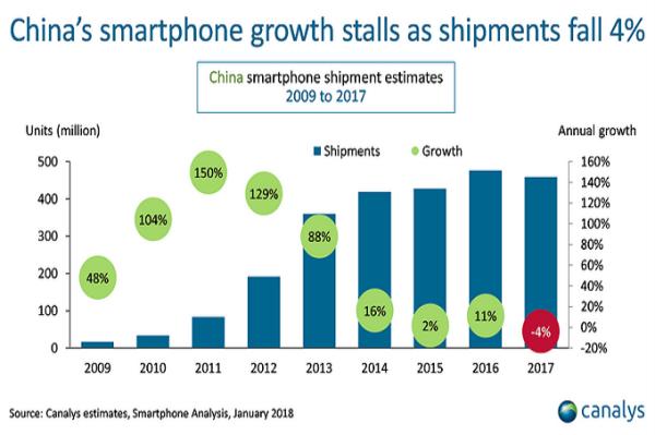 每日IT极热 中国智能手机市场出货量首次下滑