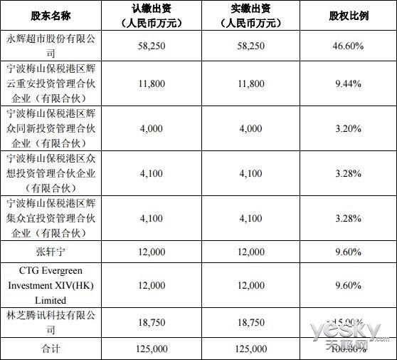 腾讯1.875亿元入股永辉超市:持股15% 成第二大股东
