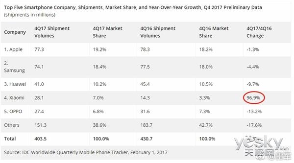 小米大逆袭:手机重回全球第四 公司今年Q3在港上市 估值千亿美元