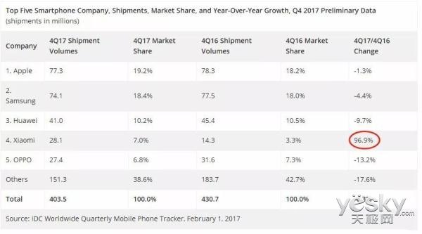 雷军这下满意了:2017年Q4 小米手机销量世界第四