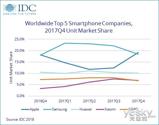 2017年全球智能手机出货量轻微下滑:三星胜苹果