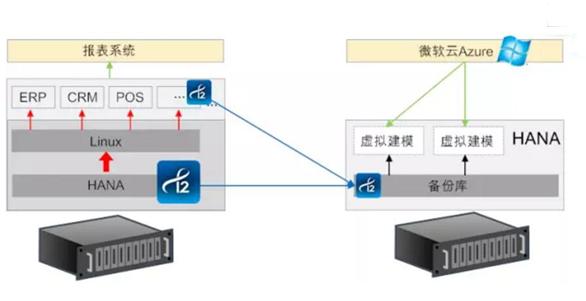 英方数据灾备在SAP HANA数据备份中的应用