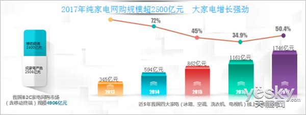 京东独占鳌头 2017年家电网购规模逼近5000亿元