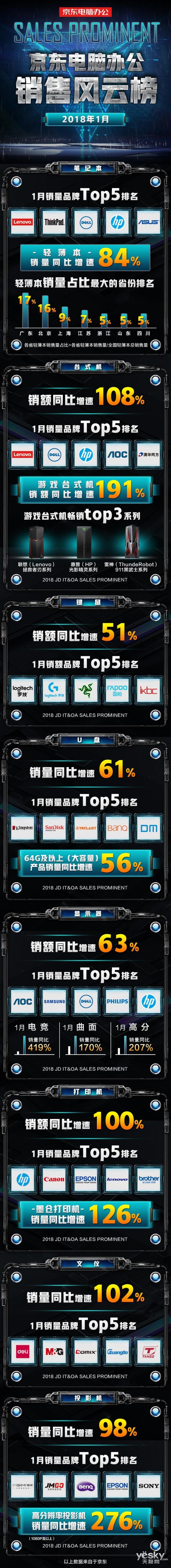 1月京东电脑办公风云榜:游戏台式机增速191%成中流砥柱