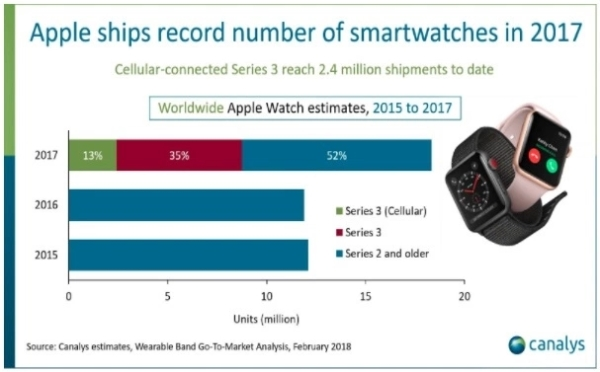 Apple Watch出货量超过了瑞士手表行业总和