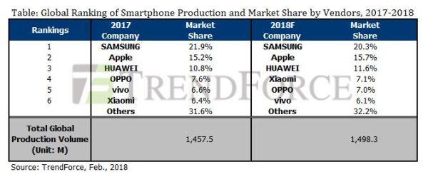 三星继续领跑2017年全球手机销量榜 苹果、华为紧追